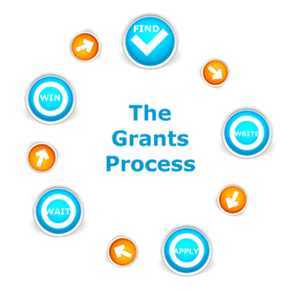 grant writing process steps From grant writing for dummies, 6th edition by beverly a browning building your grant seeking and grant writing skills is the best way to secure funding for your organization.